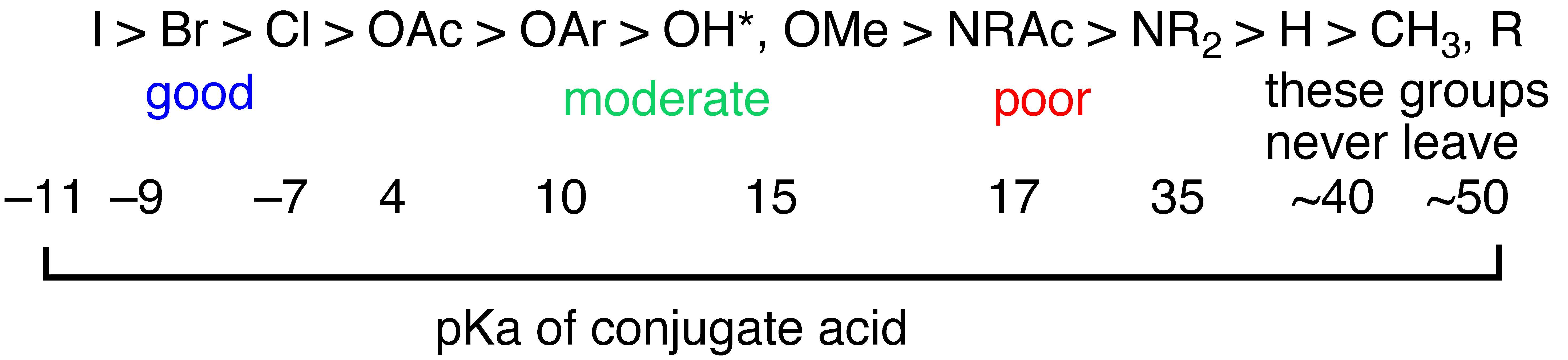 is a hydrolysis reaction anabolic or catabolic