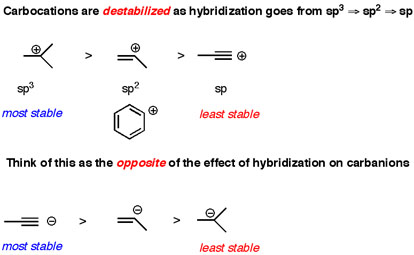 Three Factors That Destabilize Carbocations Master