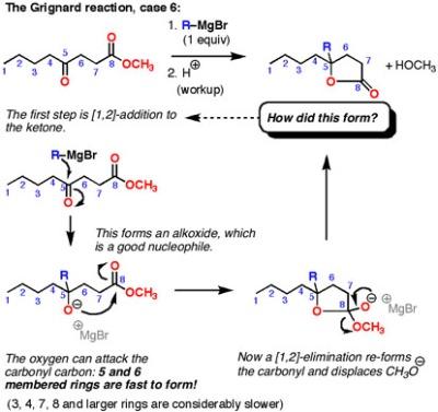 Grignard Reagent Anthony Crasto Reagents