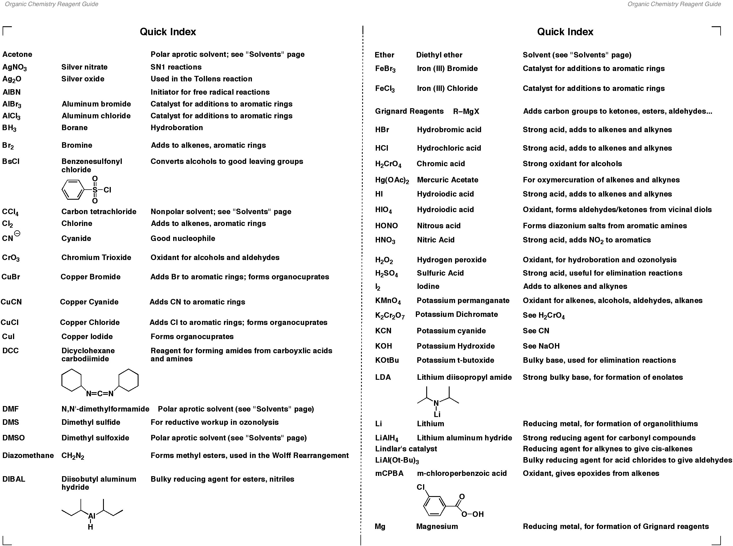 chemistry cheat sheet Chemistry 101 reference/help sheet - units common metric prefixes prefix numerical meaning scientific notation symbol deci 1 10 10−1 d centi 1 100 10−2 c milli 1 1000.